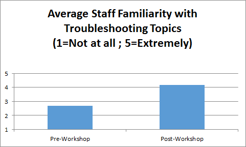 Average Staff Familiarity with Troubleshooting Topics